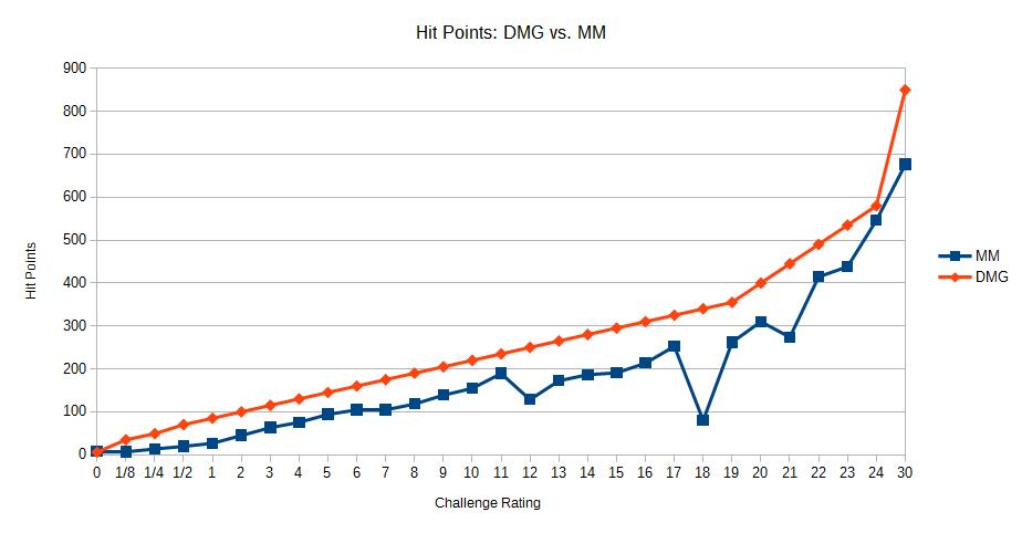 Chart 2b, DMG vs MM